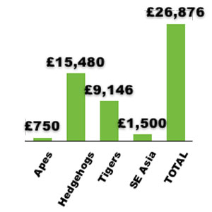 SWCC funds raised since March 2011. Apes £750, Hedgehogs £15480, Tigers £9146, SE Asia £1500, Total £26876